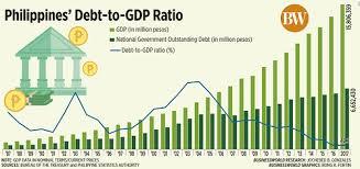 Recto's Debt Cap Bill